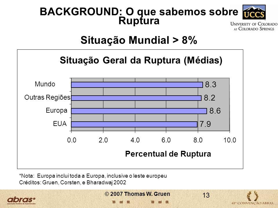 Situação Mundial > 8%