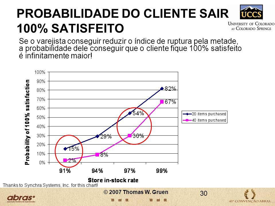 PROBABILIDADE DO CLIENTE SAIR 100% SATISFEITO