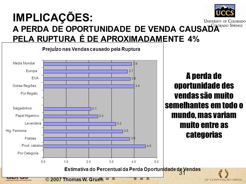 IMPLICAÇÕES: A PERDA DE OPORTUNIDADE DE VENDA CAUSADA PELA RUPTURA É DE APROXIMADAMENTE 4%