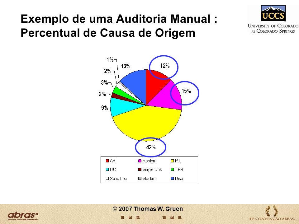 Exemplo de uma Auditoria Manual : Percentual de Causa de Origem