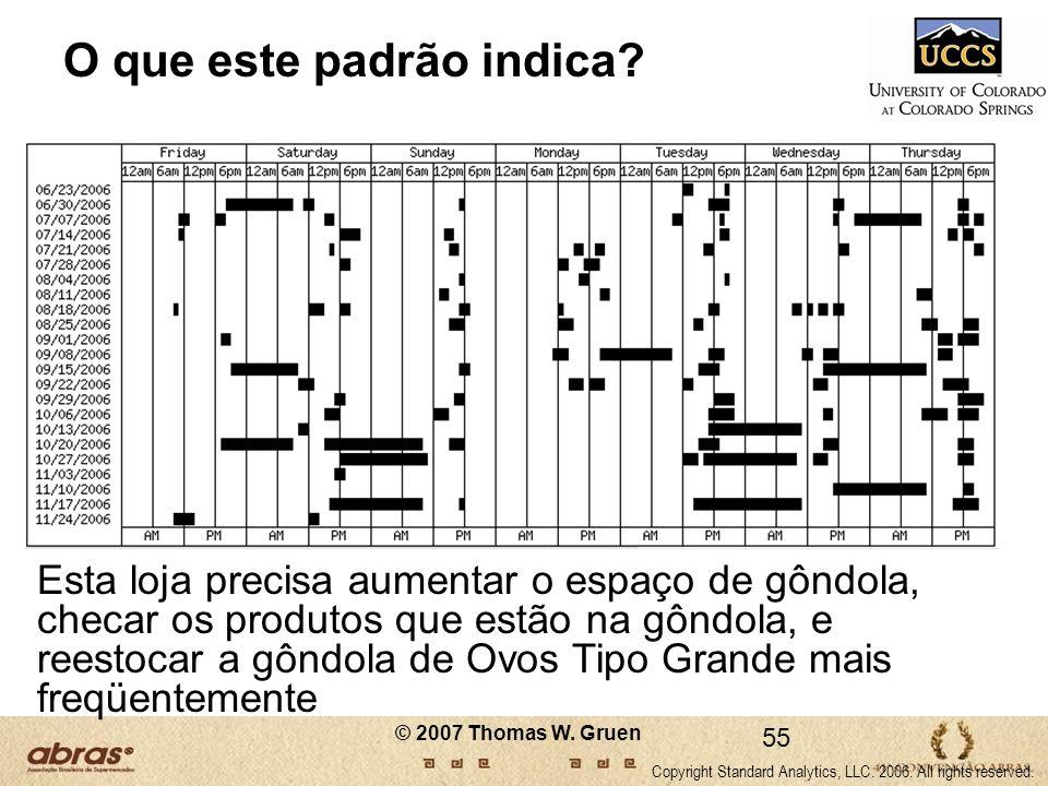 O que este padrão indica