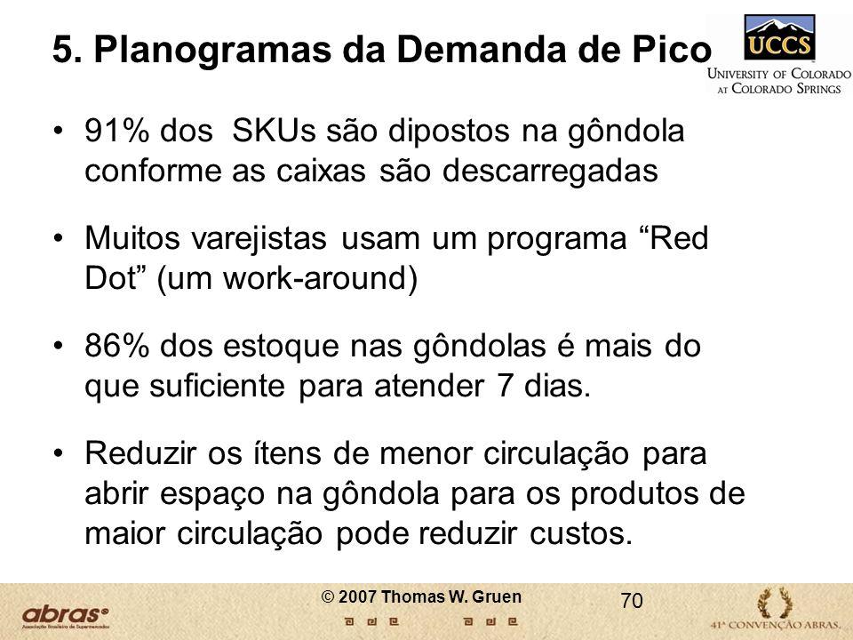 5. Planogramas da Demanda de Pico