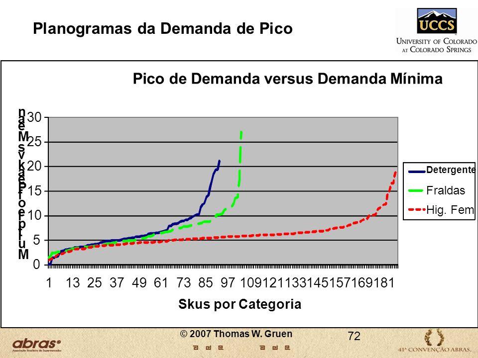 Planogramas da Demanda de Pico