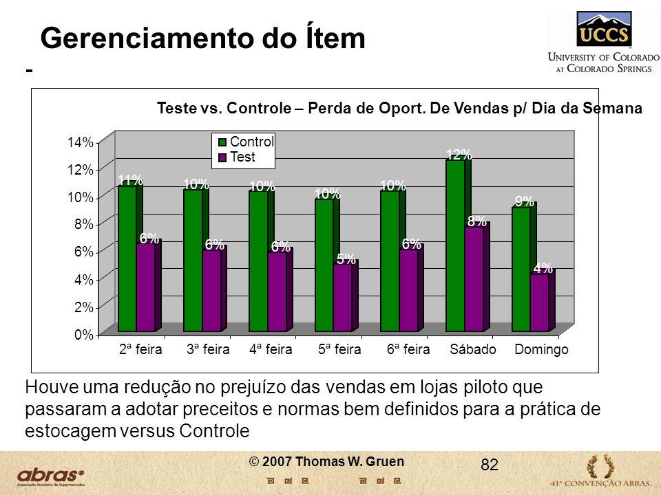 Gerenciamento do Ítem11% 6% 10% 5% 12% 8% 9% 4% 0% 2% 14% 2ª feira. 3ª feira. 4ª feira. 5ª feira. 6ª feira.