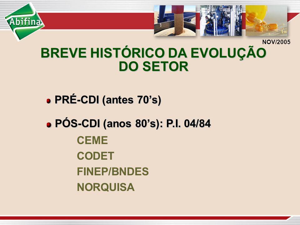 BREVE HISTÓRICO DA EVOLUÇÃO DO SETOR