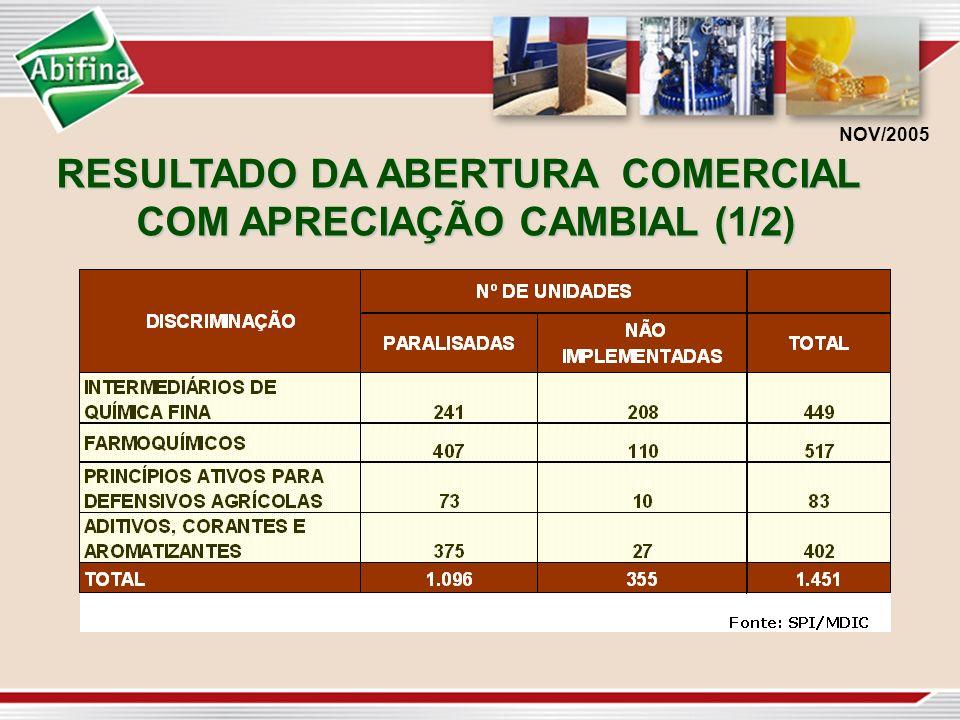 RESULTADO DA ABERTURA COMERCIAL COM APRECIAÇÃO CAMBIAL (1/2)