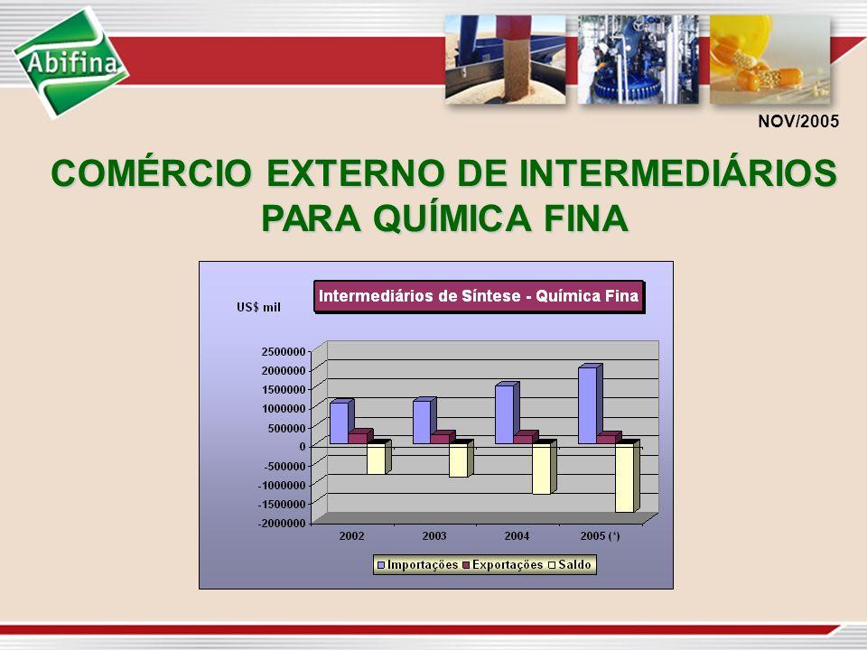 COMÉRCIO EXTERNO DE INTERMEDIÁRIOS PARA QUÍMICA FINA