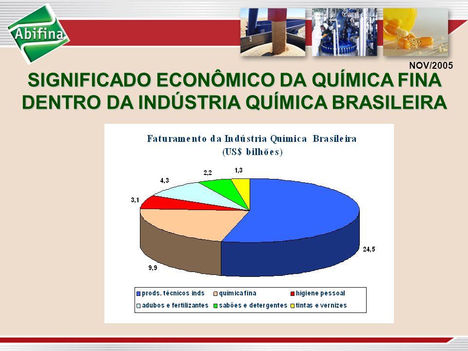 NOV/2005 SIGNIFICADO ECONÔMICO DA QUÍMICA FINA DENTRO DA INDÚSTRIA QUÍMICA BRASILEIRA