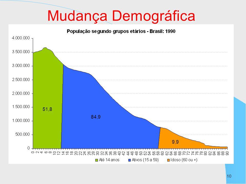 Mudança Demográfica 51,8 84,9 84,9 9,9 10 10