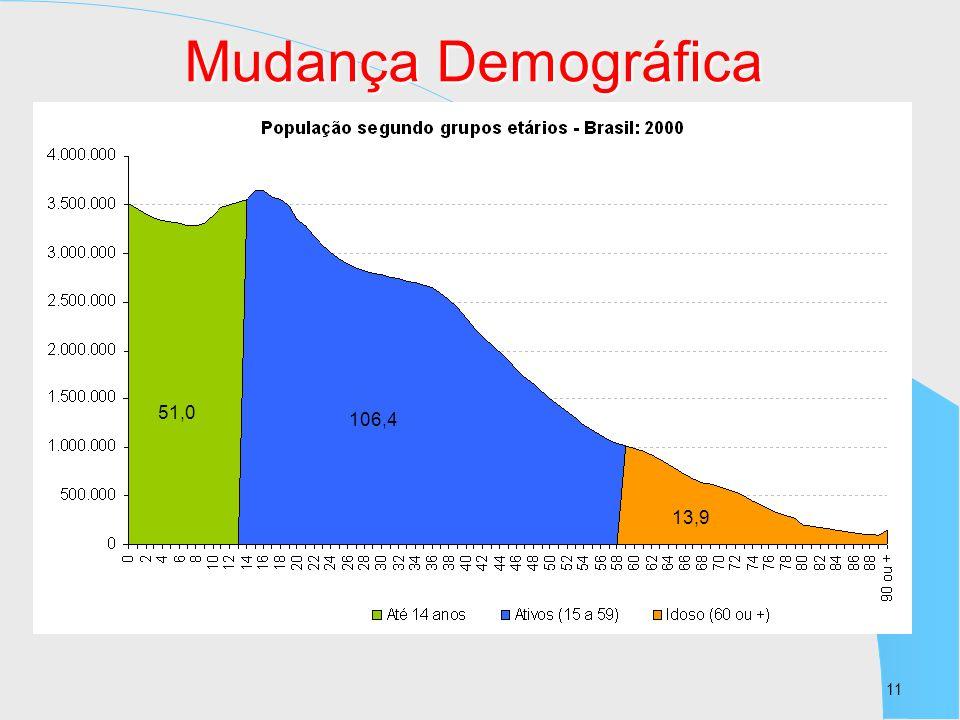 Mudança Demográfica 51,0 106,4 13,9 11 11