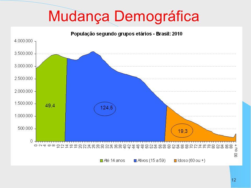 Mudança Demográfica 49,4 124,5 19,3 12 12