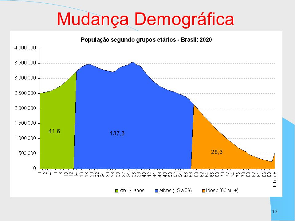 Mudança Demográfica 41,6 137,3 28,3 13 13