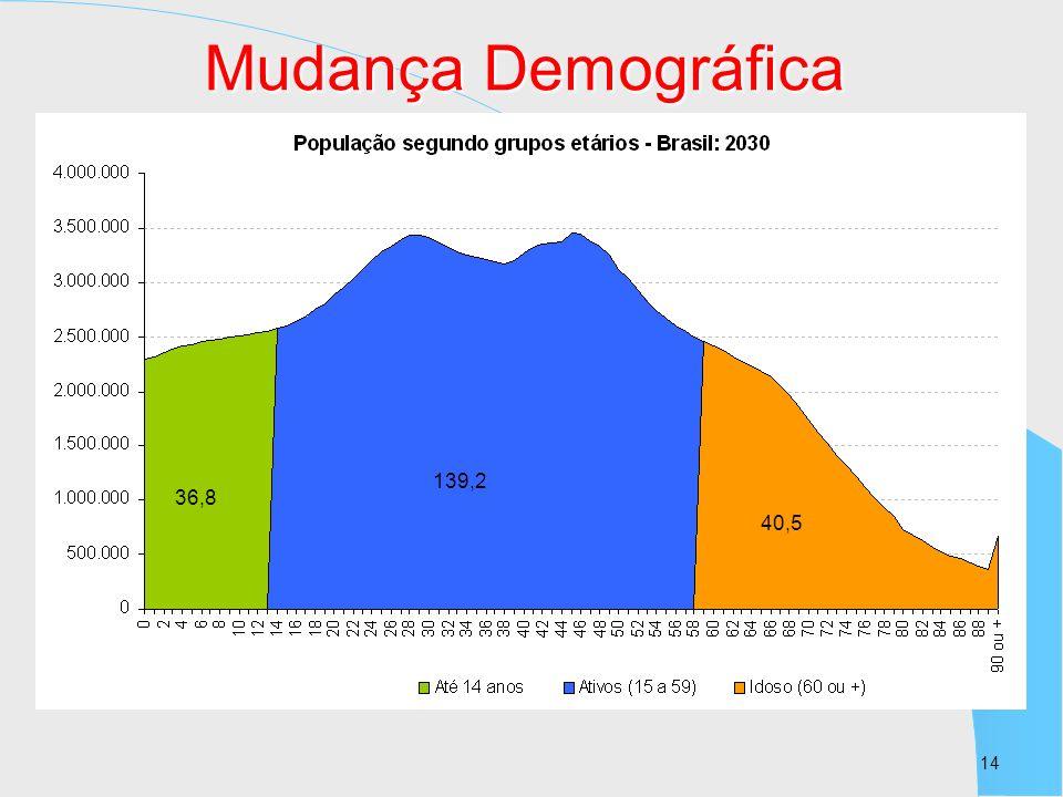 Mudança Demográfica 139,2 36,8 40,5 14 14
