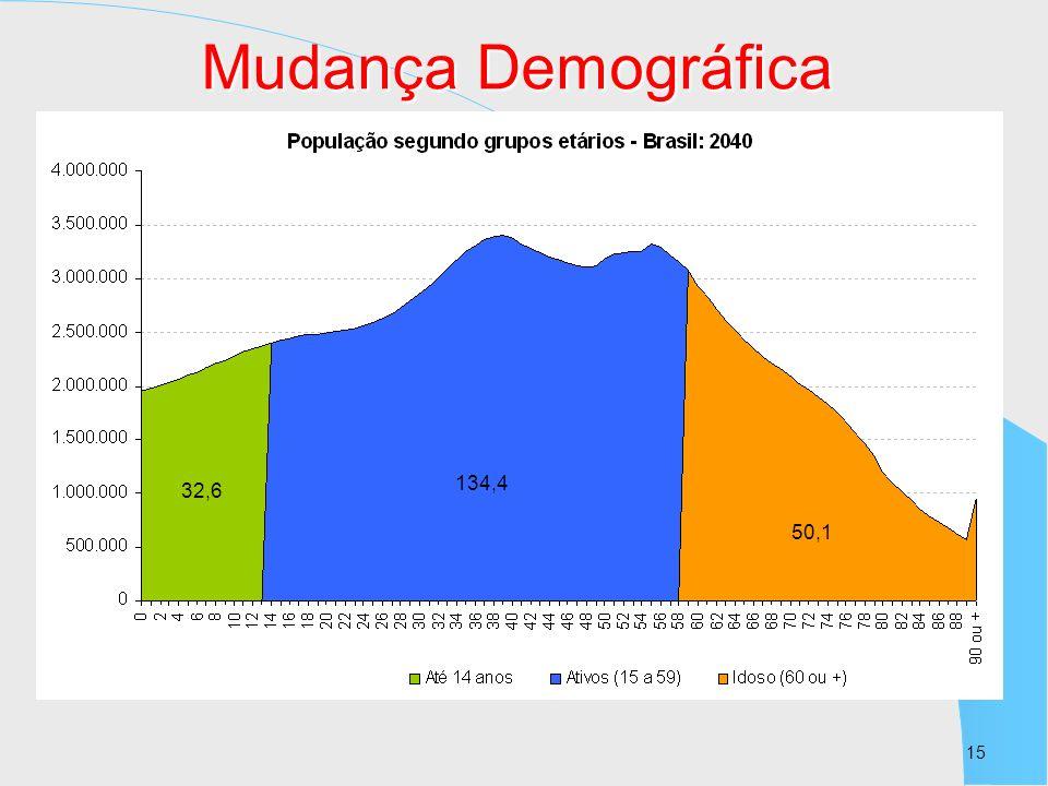 Mudança Demográfica 134,4 32,6 50,1 15 15