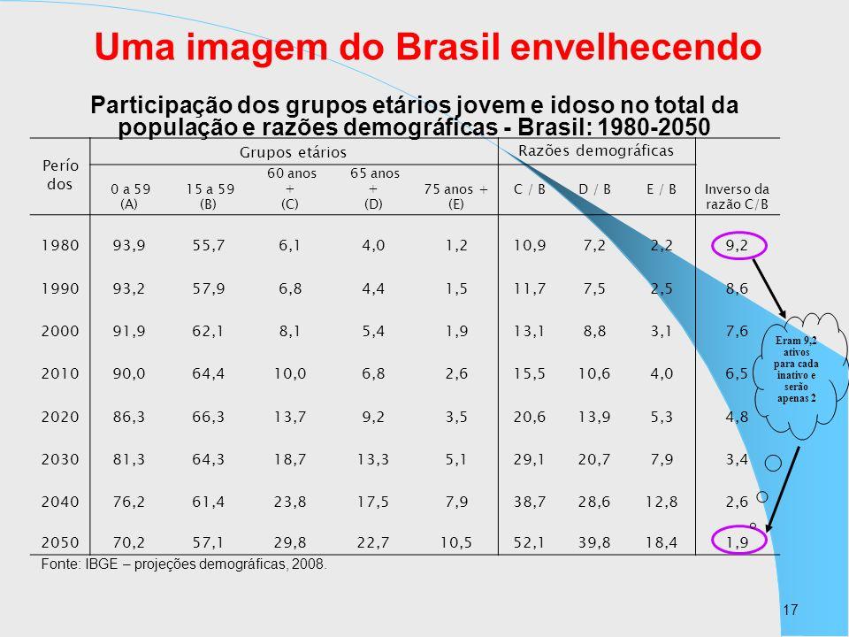 Uma imagem do Brasil envelhecendo