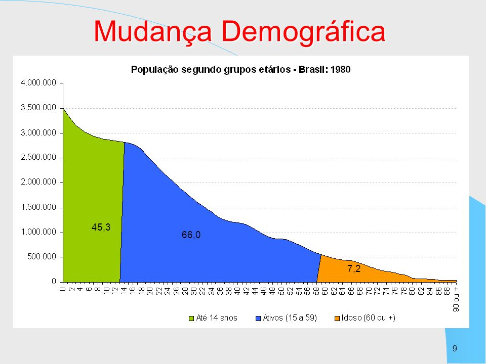 Mudança Demográfica 45,3 66,0 7,2 9 9