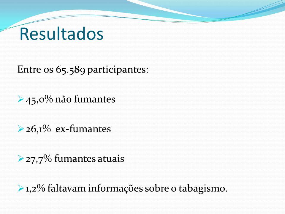 Resultados Entre os 65.589 participantes: 45,0% não fumantes