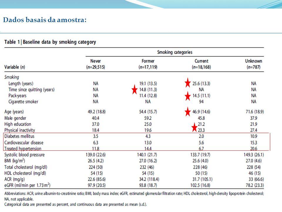 Dados basais da amostra: