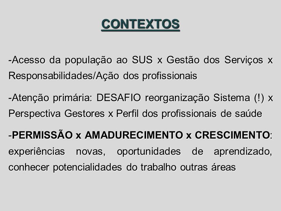 CONTEXTOS Acesso da população ao SUS x Gestão dos Serviços x Responsabilidades/Ação dos profissionais.