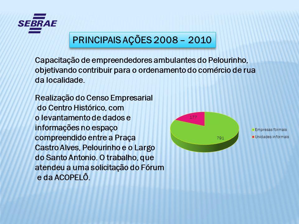 PRINCIPAIS AÇÕES 2008 – 2010 Capacitação de empreendedores ambulantes do Pelourinho, objetivando contribuir para o ordenamento do comércio de rua.