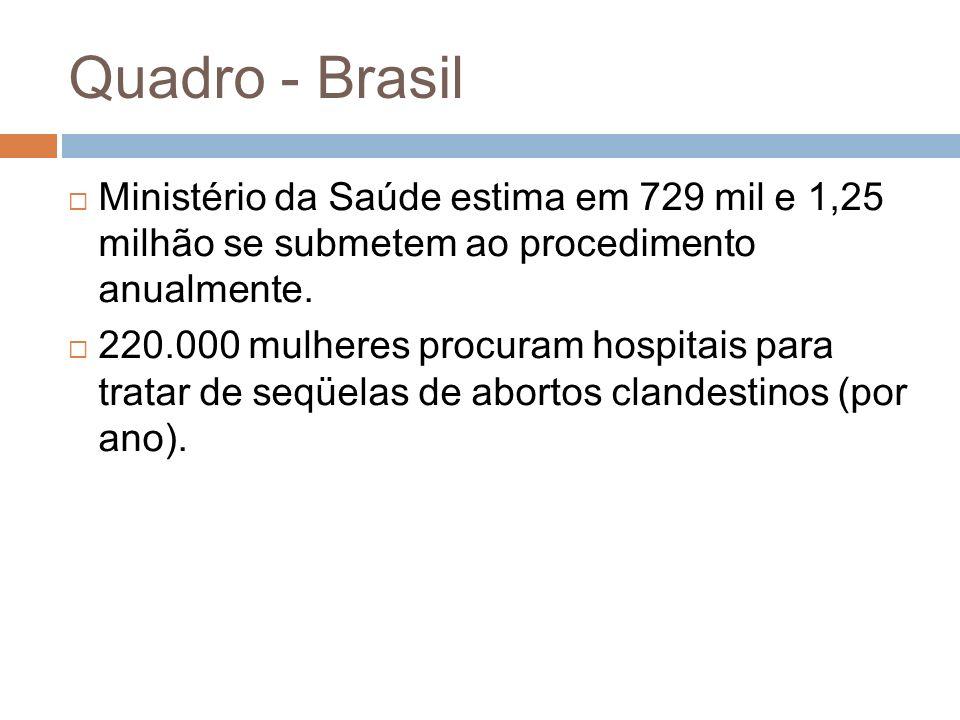 Quadro - Brasil Ministério da Saúde estima em 729 mil e 1,25 milhão se submetem ao procedimento anualmente.