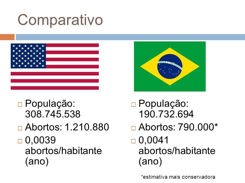 Comparativo População: 308.745.538 Abortos: 1.210.880