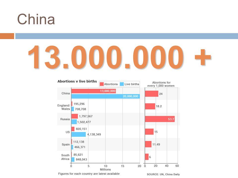 China 13.000.000 +
