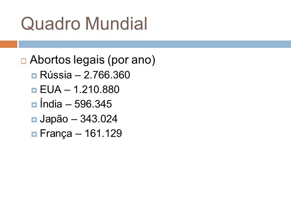 Quadro Mundial Abortos legais (por ano) Rússia – 2.766.360