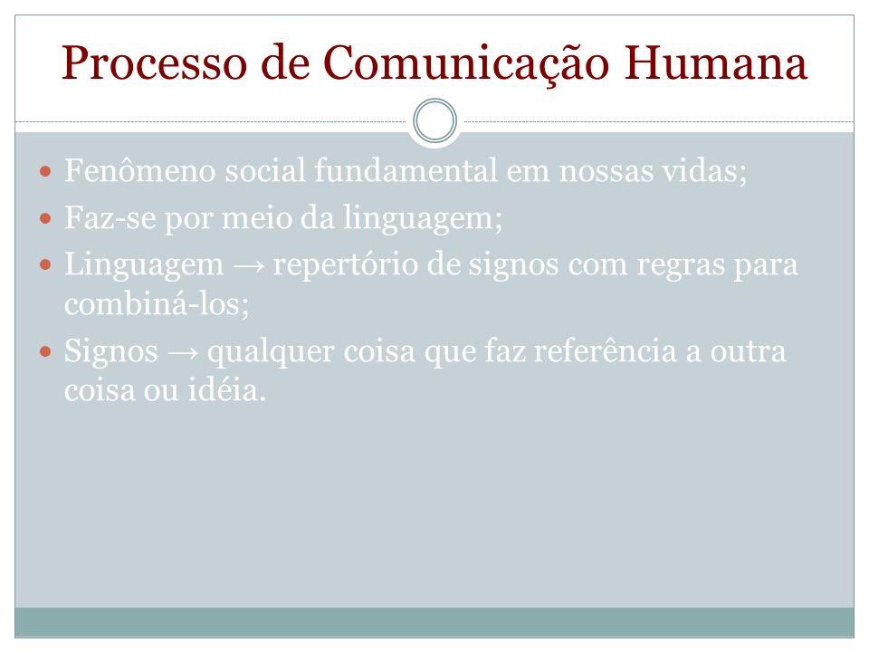 Processo de Comunicação Humana