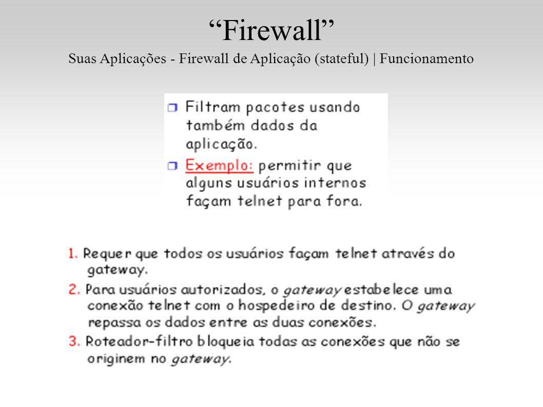 Suas Aplicações - Firewall de Aplicação (stateful) | Funcionamento