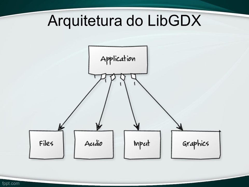 Arquitetura do LibGDX -Arquitetura do LibGDX