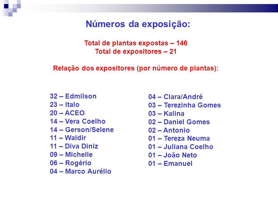 Números da exposição: Total de plantas expostas – 146