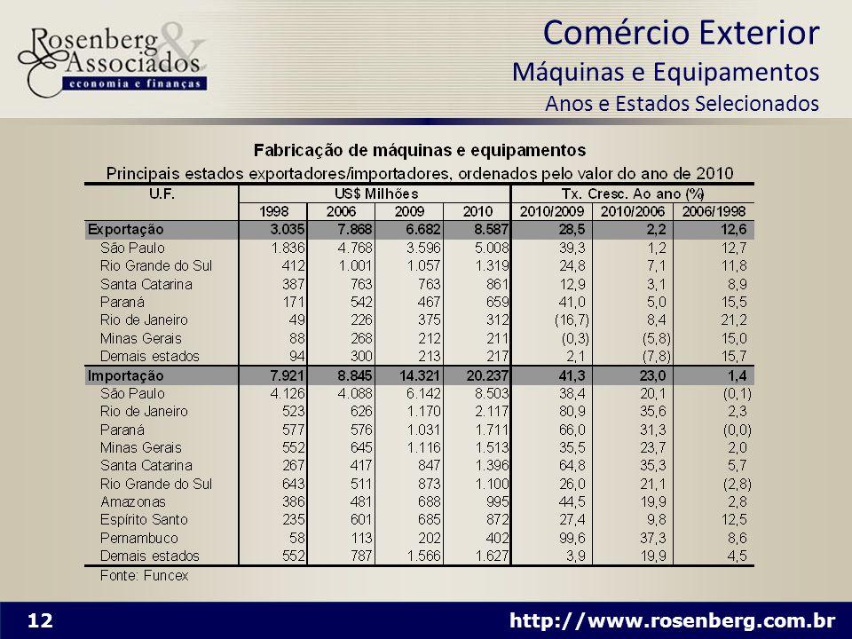Comércio Exterior Máquinas e Equipamentos Anos e Estados Selecionados