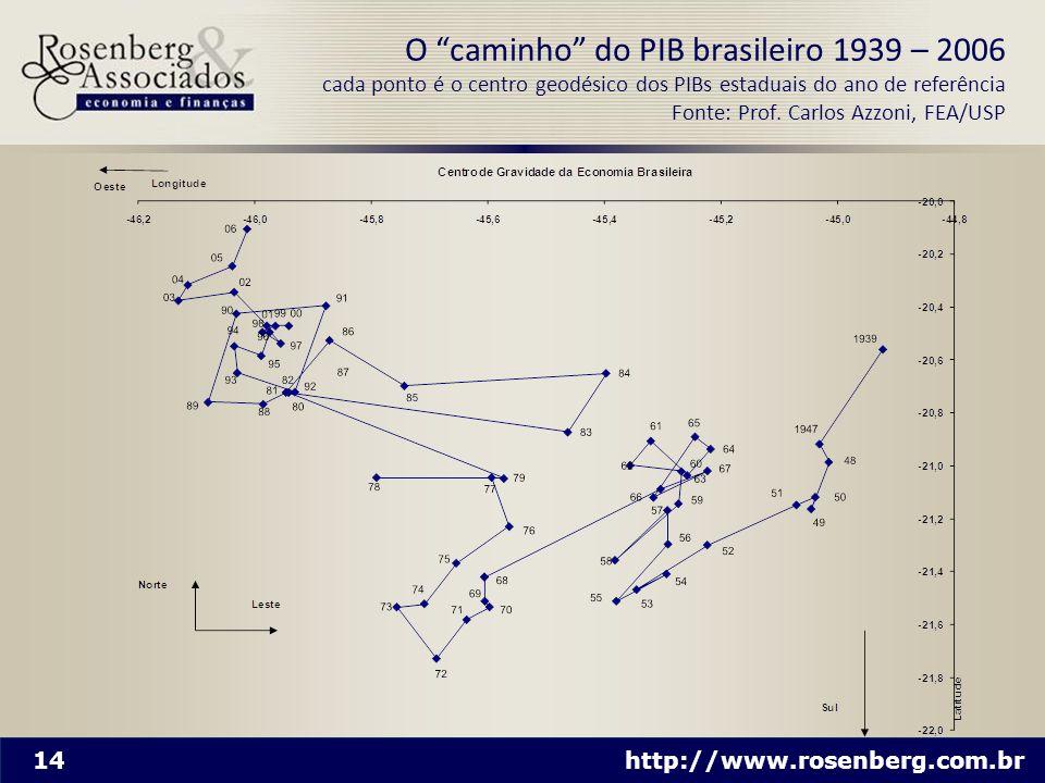 O caminho do PIB brasileiro 1939 – 2006 cada ponto é o centro geodésico dos PIBs estaduais do ano de referência Fonte: Prof.