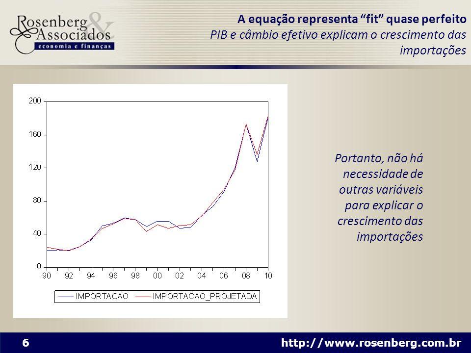A equação representa fit quase perfeito PIB e câmbio efetivo explicam o crescimento das importações