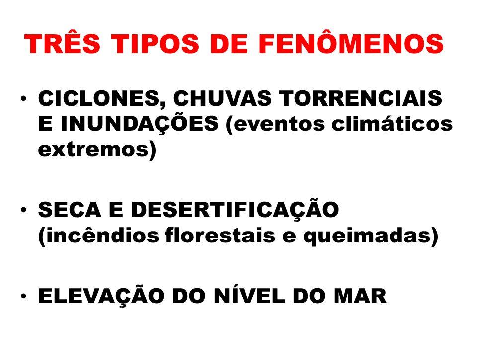 TRÊS TIPOS DE FENÔMENOS