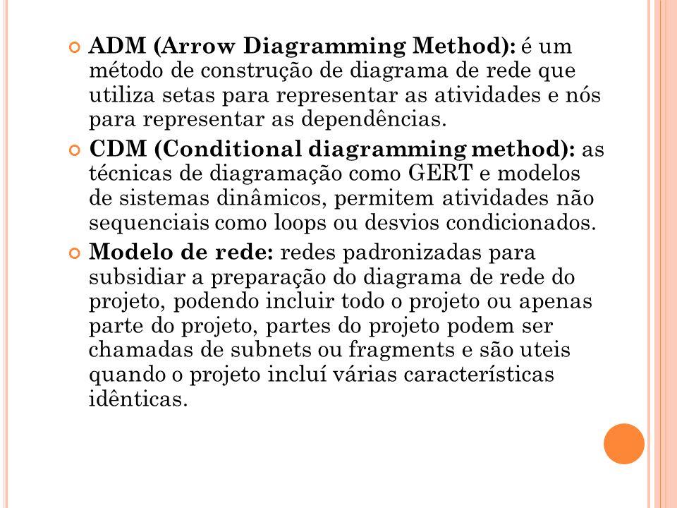 ADM (Arrow Diagramming Method): é um método de construção de diagrama de rede que utiliza setas para representar as atividades e nós para representar as dependências.