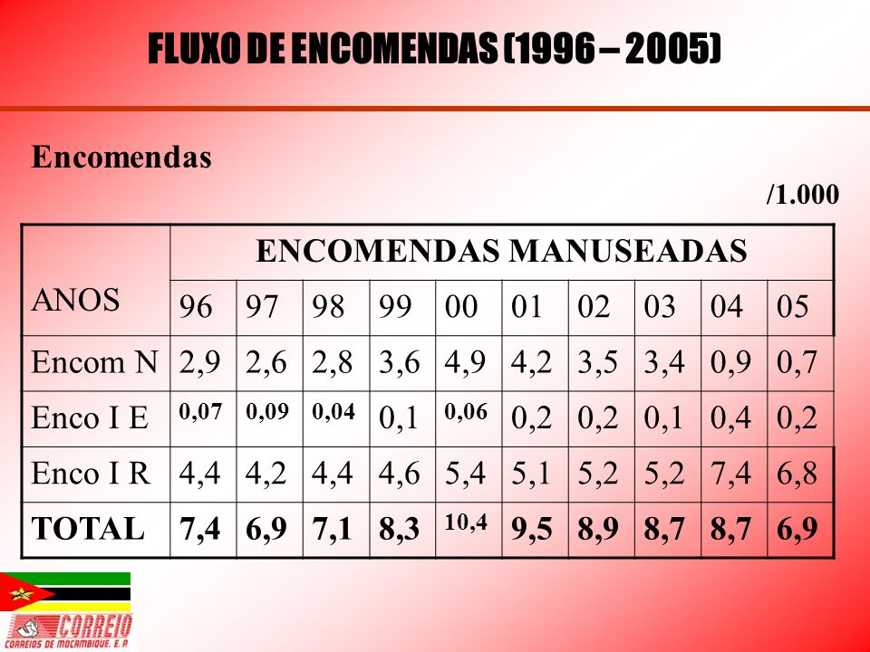 FLUXO DE ENCOMENDAS (1996 – 2005) ENCOMENDAS MANUSEADAS