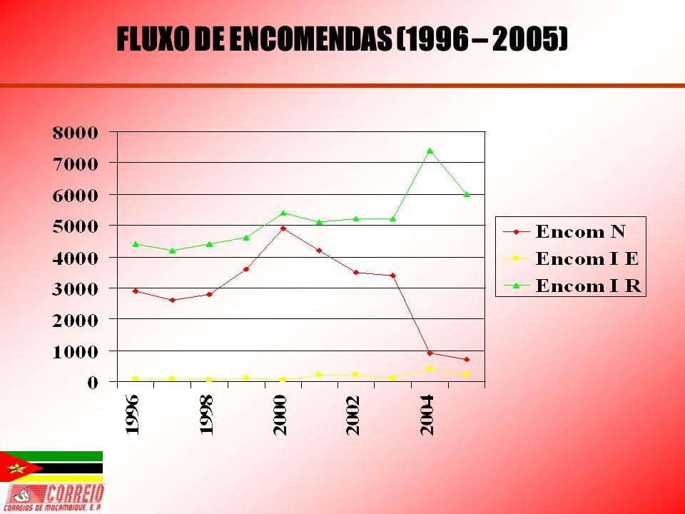 FLUXO DE ENCOMENDAS (1996 – 2005)