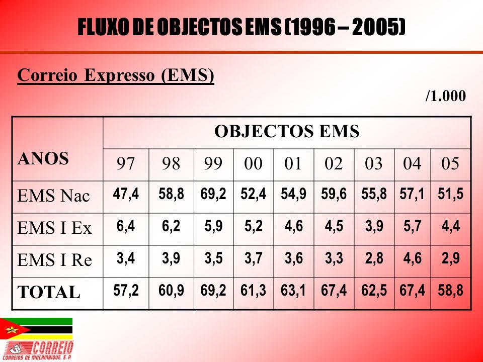 FLUXO DE OBJECTOS EMS (1996 – 2005)