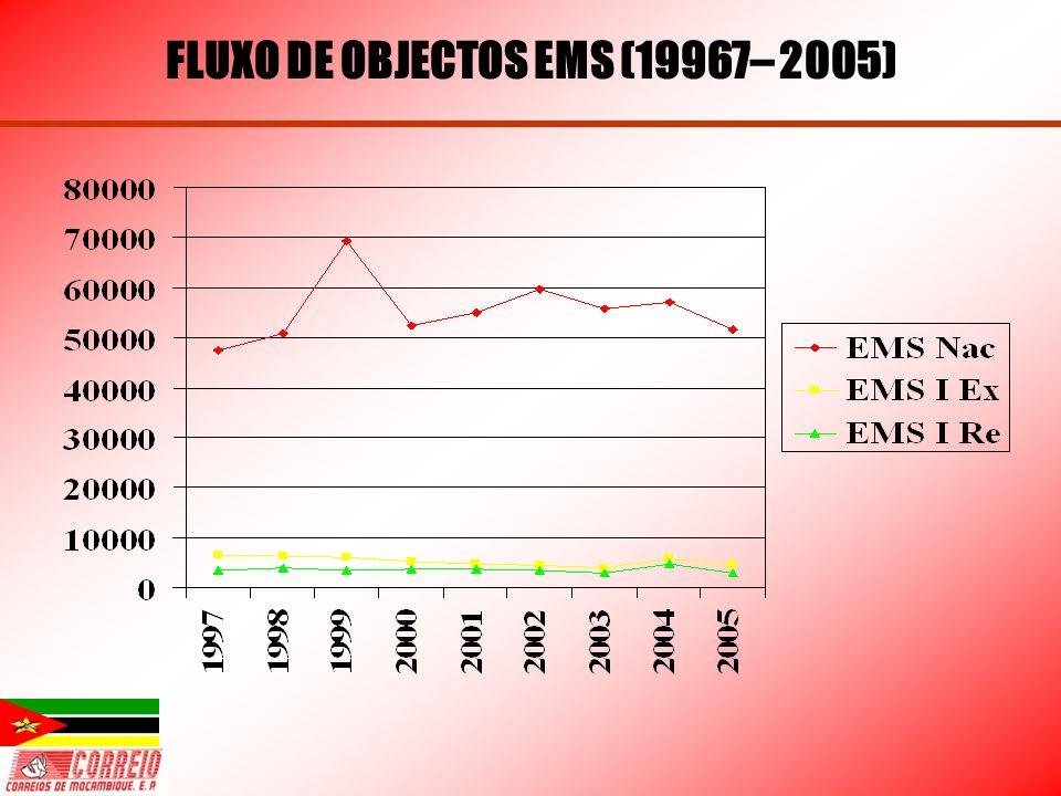 FLUXO DE OBJECTOS EMS (19967– 2005)