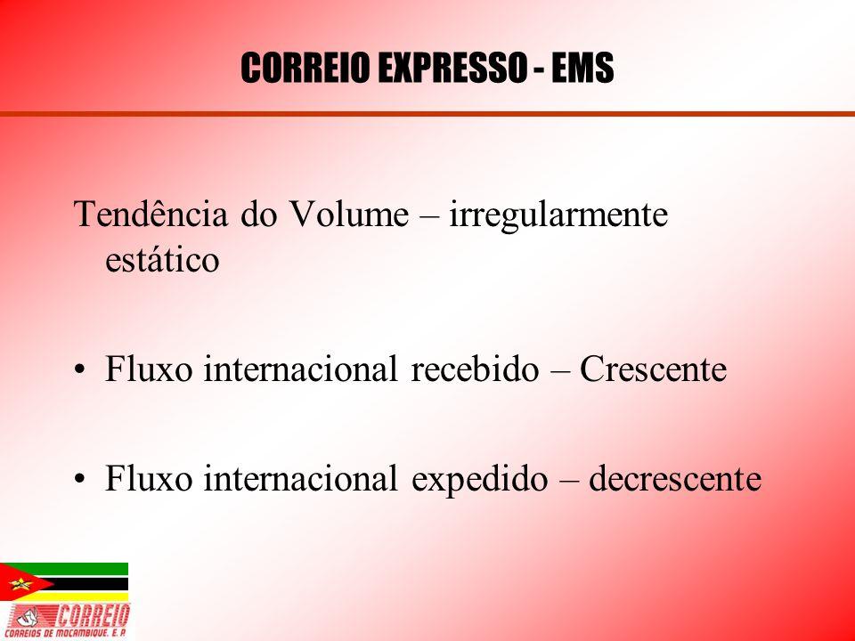 CORREIO EXPRESSO - EMS Tendência do Volume – irregularmente estático. Fluxo internacional recebido – Crescente.