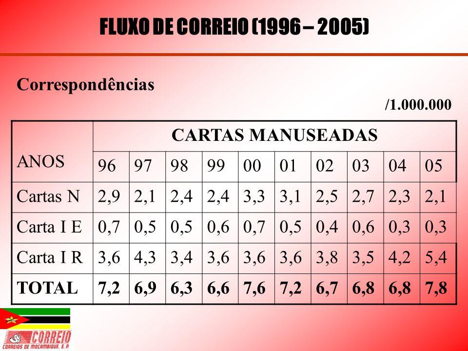 FLUXO DE CORREIO (1996 – 2005) Correspondências ANOS CARTAS MANUSEADAS