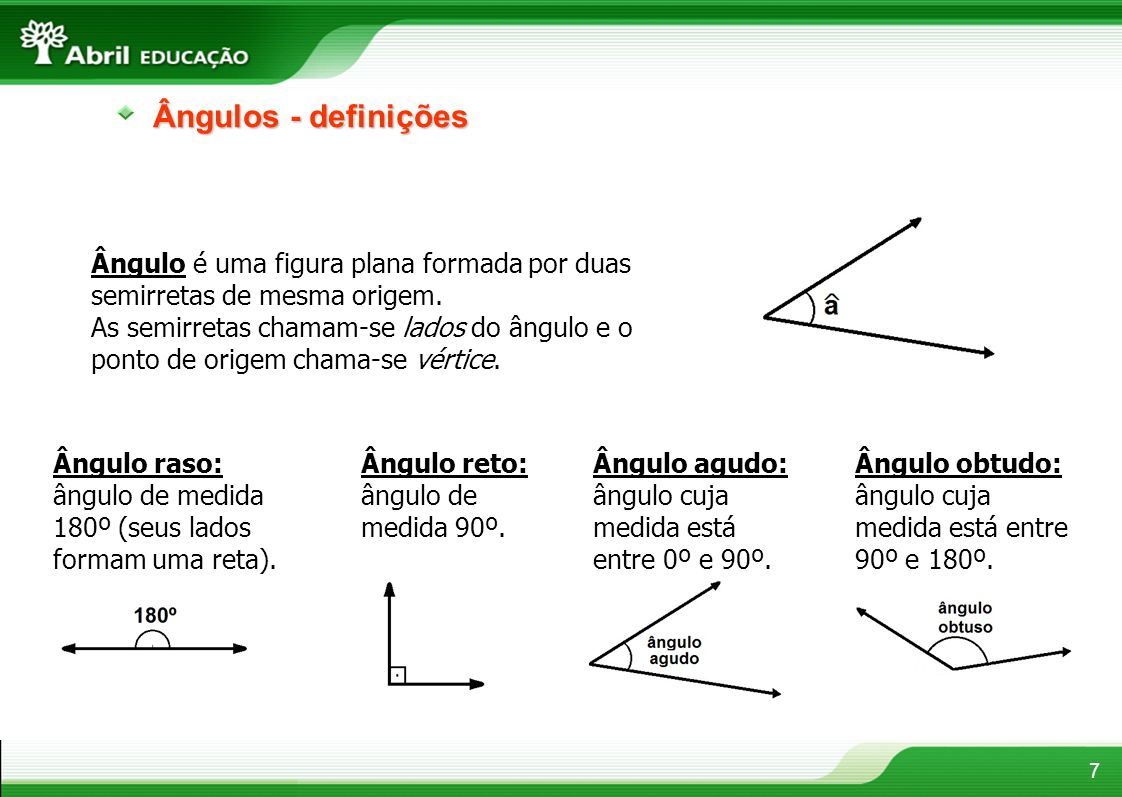 Ângulos - definições Ângulo é uma figura plana formada por duas semirretas de mesma origem.