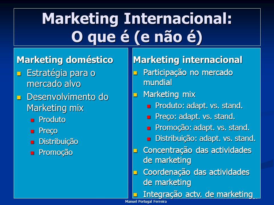 Marketing Internacional: O que é (e não é)