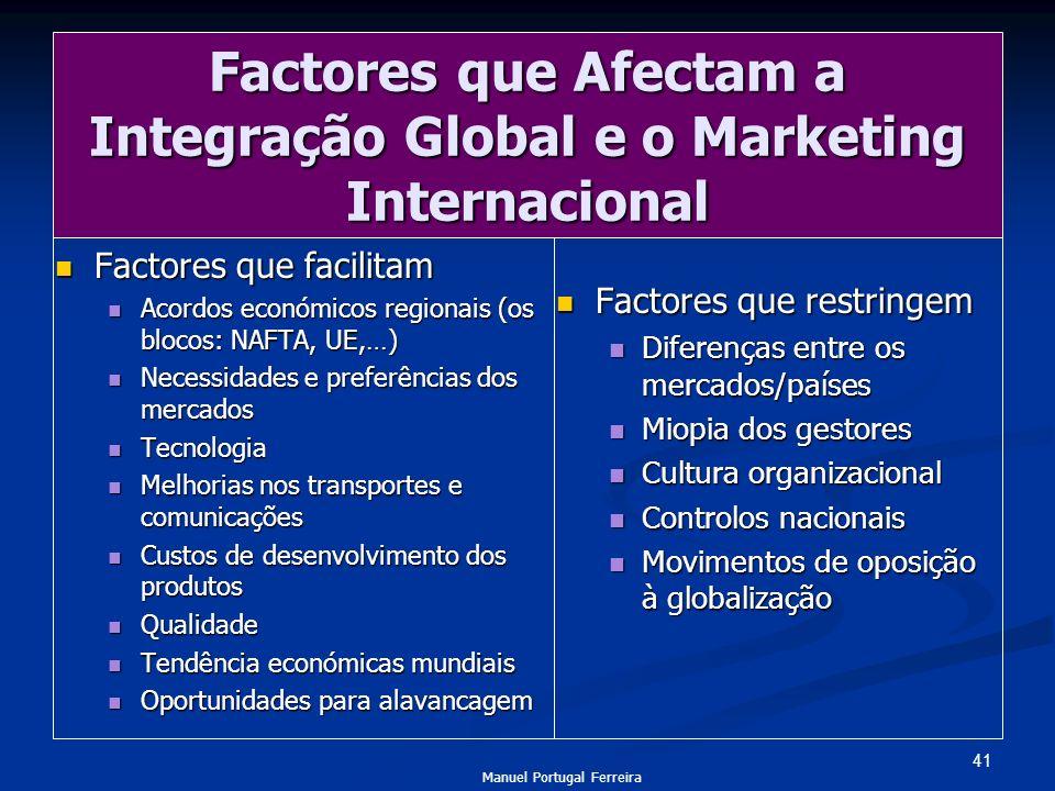 Factores que Afectam a Integração Global e o Marketing Internacional