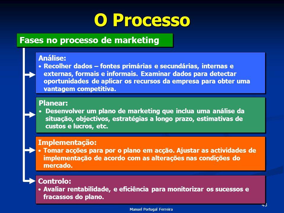 O Processo Fases no processo de marketing Análise: Planear: