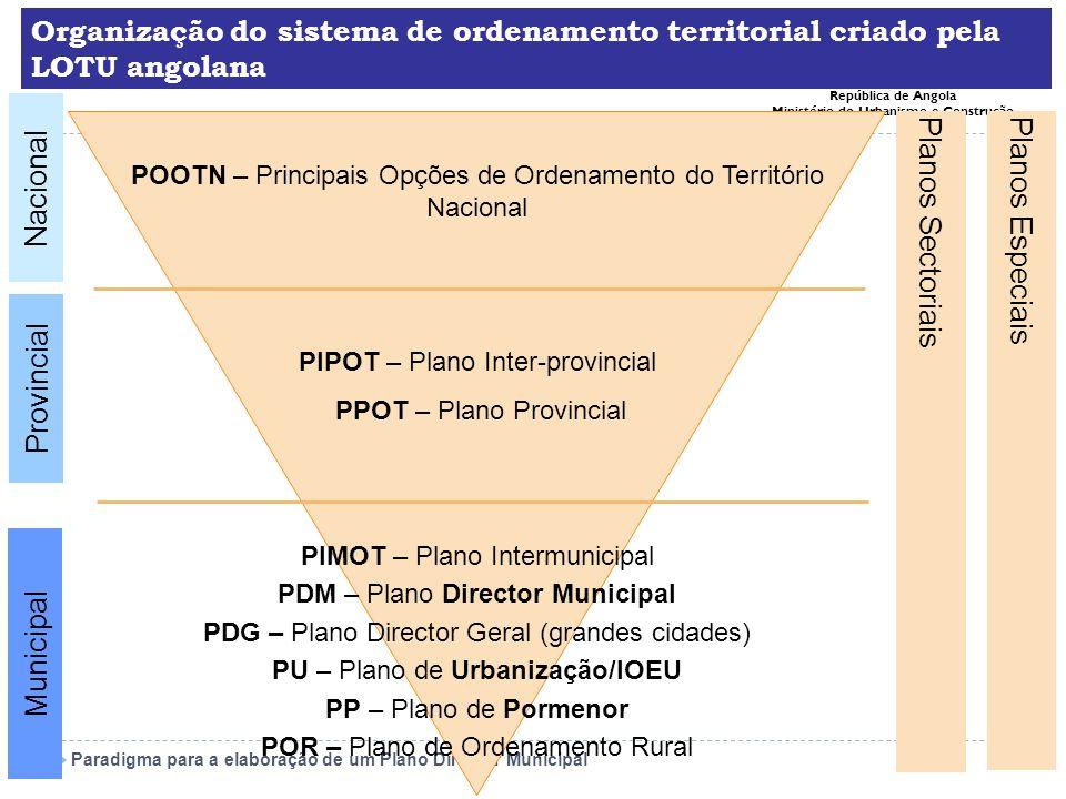 Organização do sistema de ordenamento territorial criado pela LOTU angolana