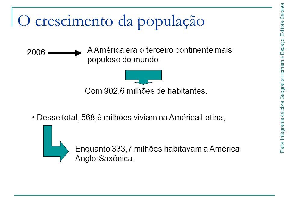 O crescimento da população