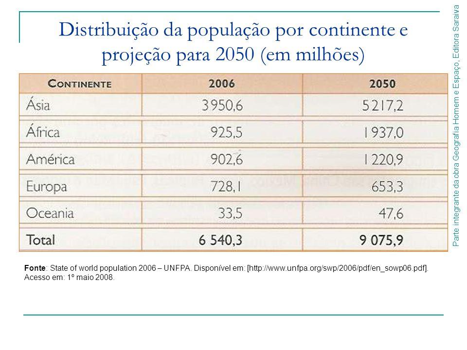 Distribuição da população por continente e projeção para 2050 (em milhões)